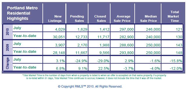 RMLS July 2010 Portland Metro Stats