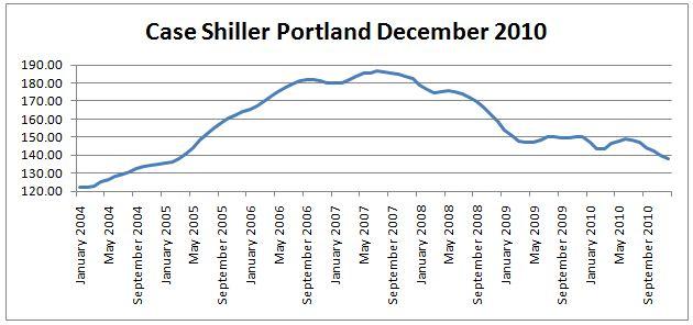 case shiller December 2010