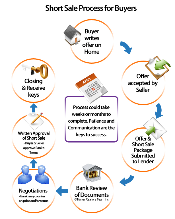 short sale flow chart for buyers