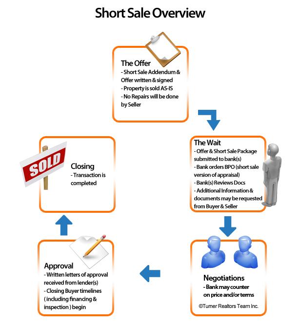 Short Sale Process Flowchart