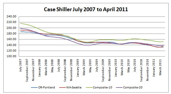 Portland Case Shiller April 2011