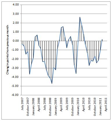 Portland Case Shiller Index Change