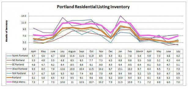 Portland RMLS Home Inventory July 2011