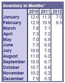 RMLS Market Action Inventory Feb 2012