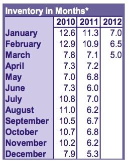 RMLS March 2012 Inventory