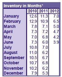 RMLS Inventory June 2012