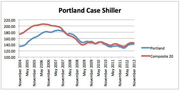 Case Shiller November 2012