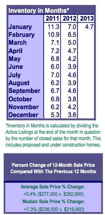 RMLS Inventory Jan 2013