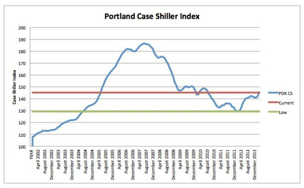 Portland Case Shiller March 2013