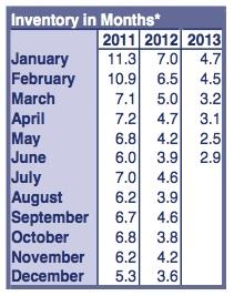 RMLS Market Action June 2013