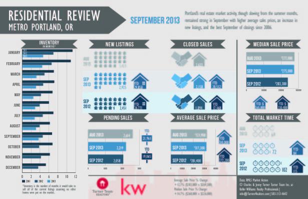 September 2013 RMLS Market Action Infographic