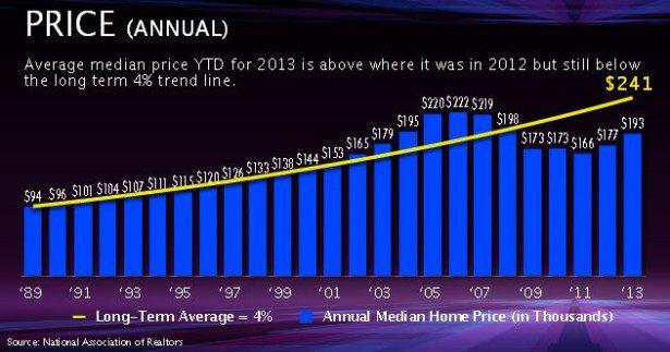 Annual Price Graphic