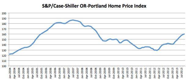Case Shiller September 2013 Portland