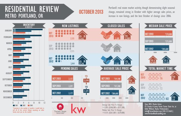 Oct 2013 RMLS Market Action Infographic
