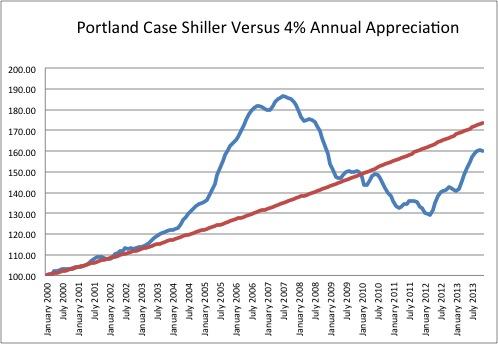 Case Shiller nov2013