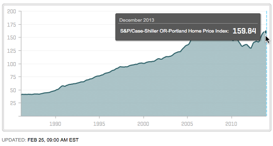 Case Shiller Portland Dec 2013