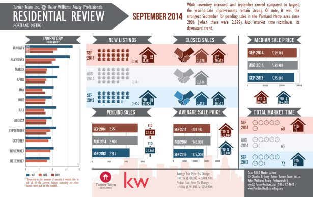 RMLS Market Action September 2014 Info Graphic