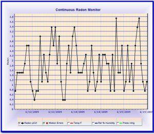 Portland Radon Continuous Results