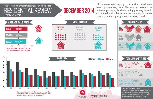 RMLS Market Action Infographic