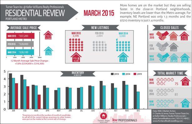 15MAR_Portland_RMLS_Infographic