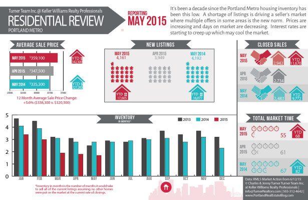 15JUN_Portland_RMLS_Infographic