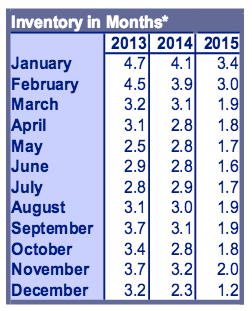 RMLS Inventory December 2016