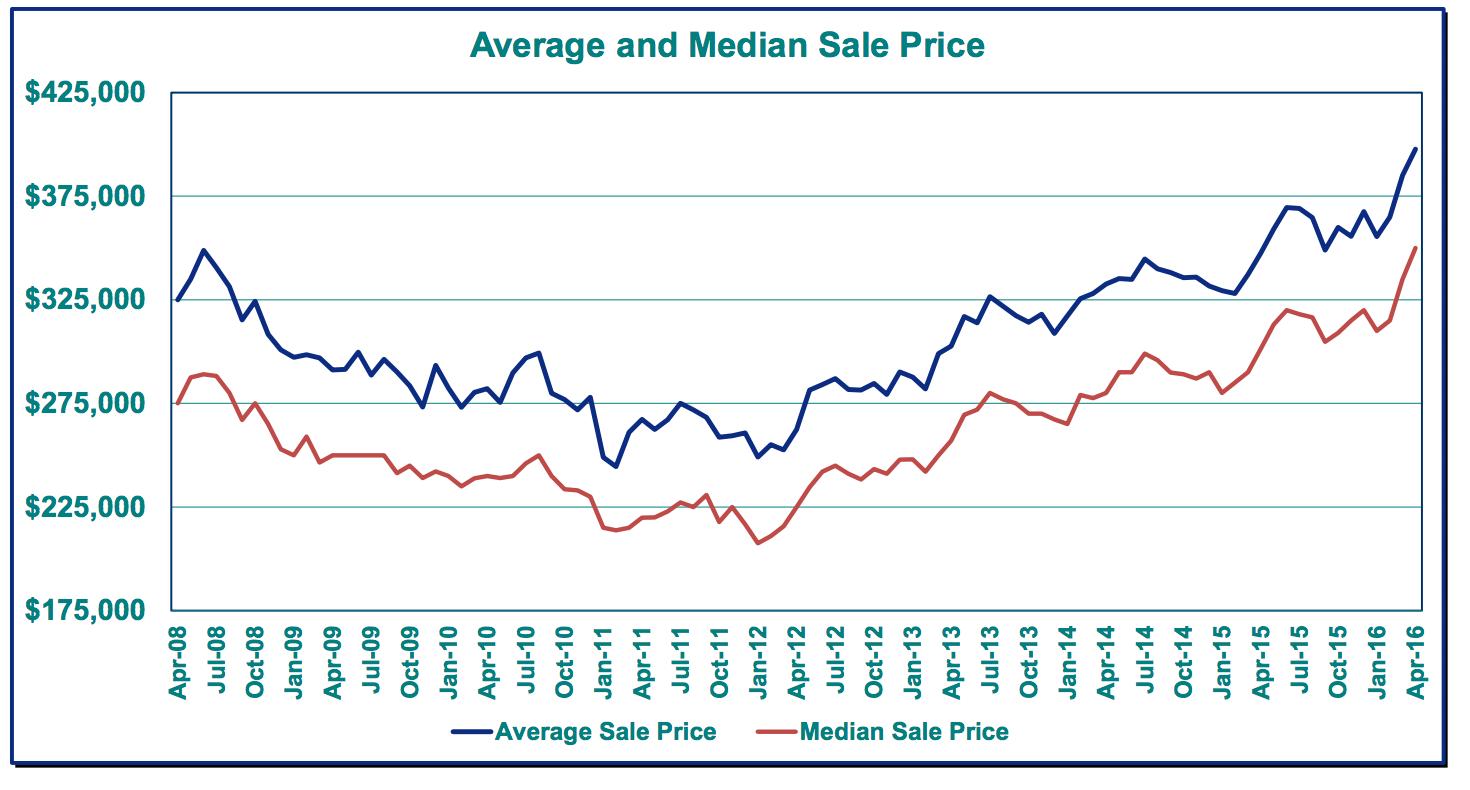 portland market action average and median sale price