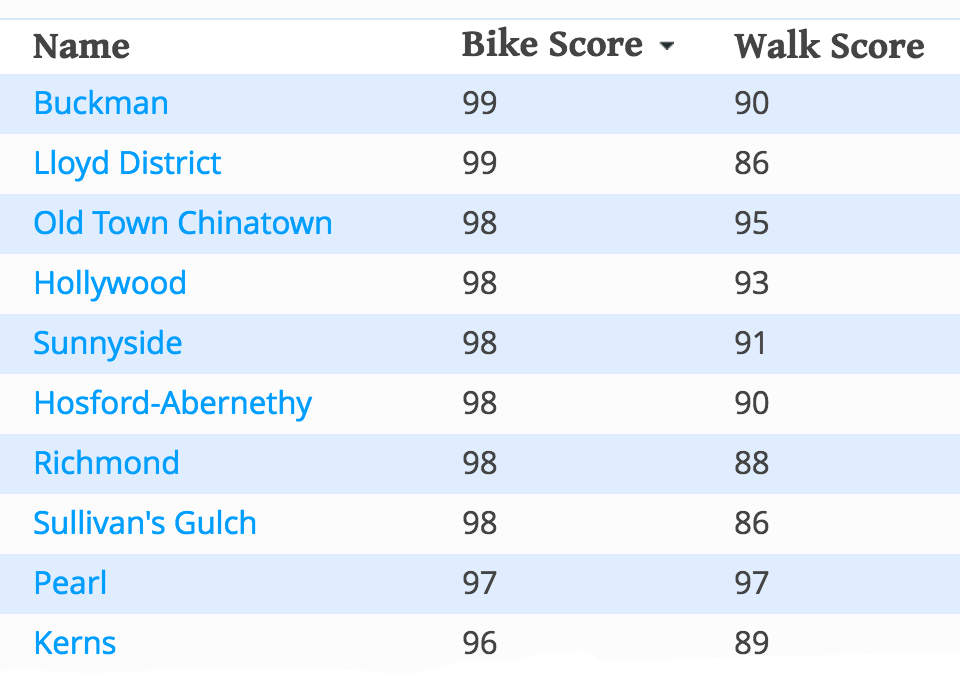 bike score neighborhoods Portland
