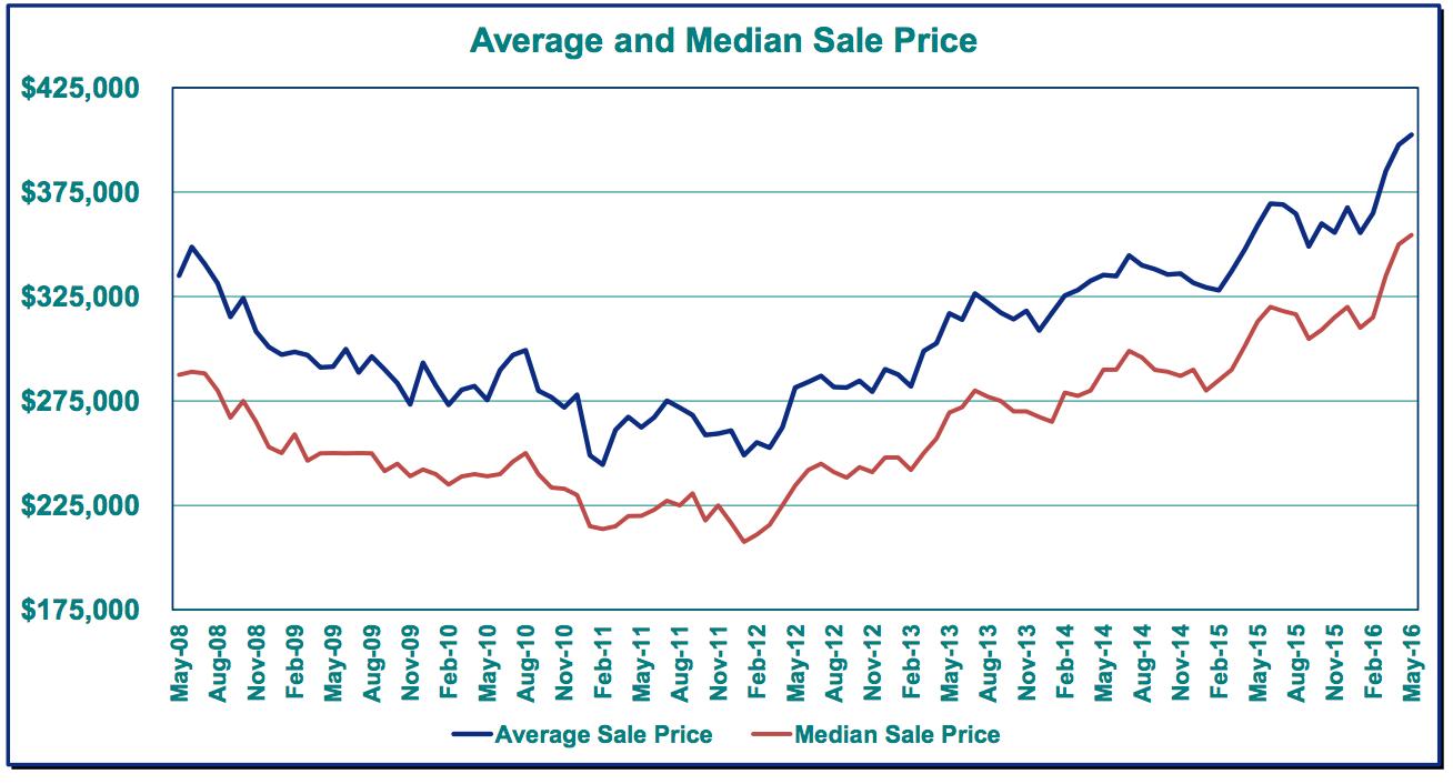 average portland home prices