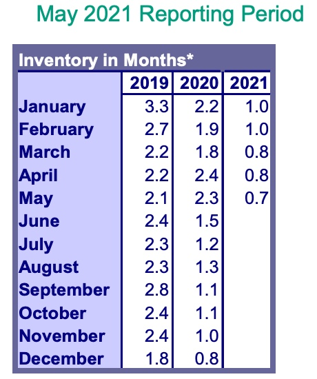 RMLS Market Action May 2021 Inventory