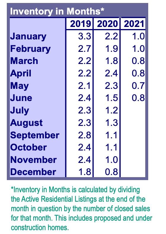 RMLS Inventory