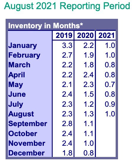 RMLS Market Inventory