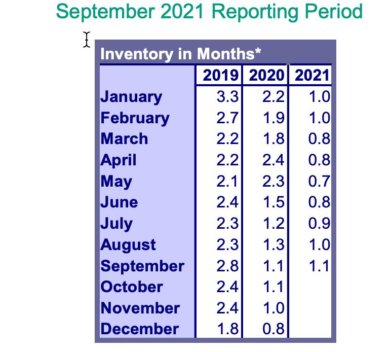 RMLS Market Action Inventory September 2021